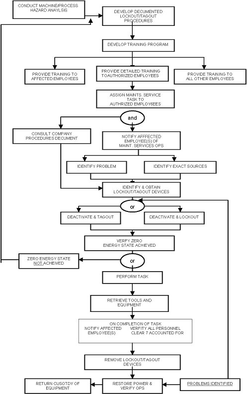 lockout tagout functional flow diagram rh rmu edu Diagrams of Scaffolding lock out tag out procedure flow chart